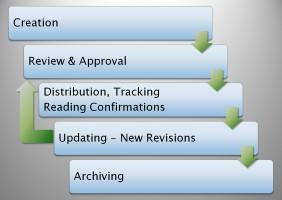 Notes IT - So einfach wie Wiki – So stabil wie DMS